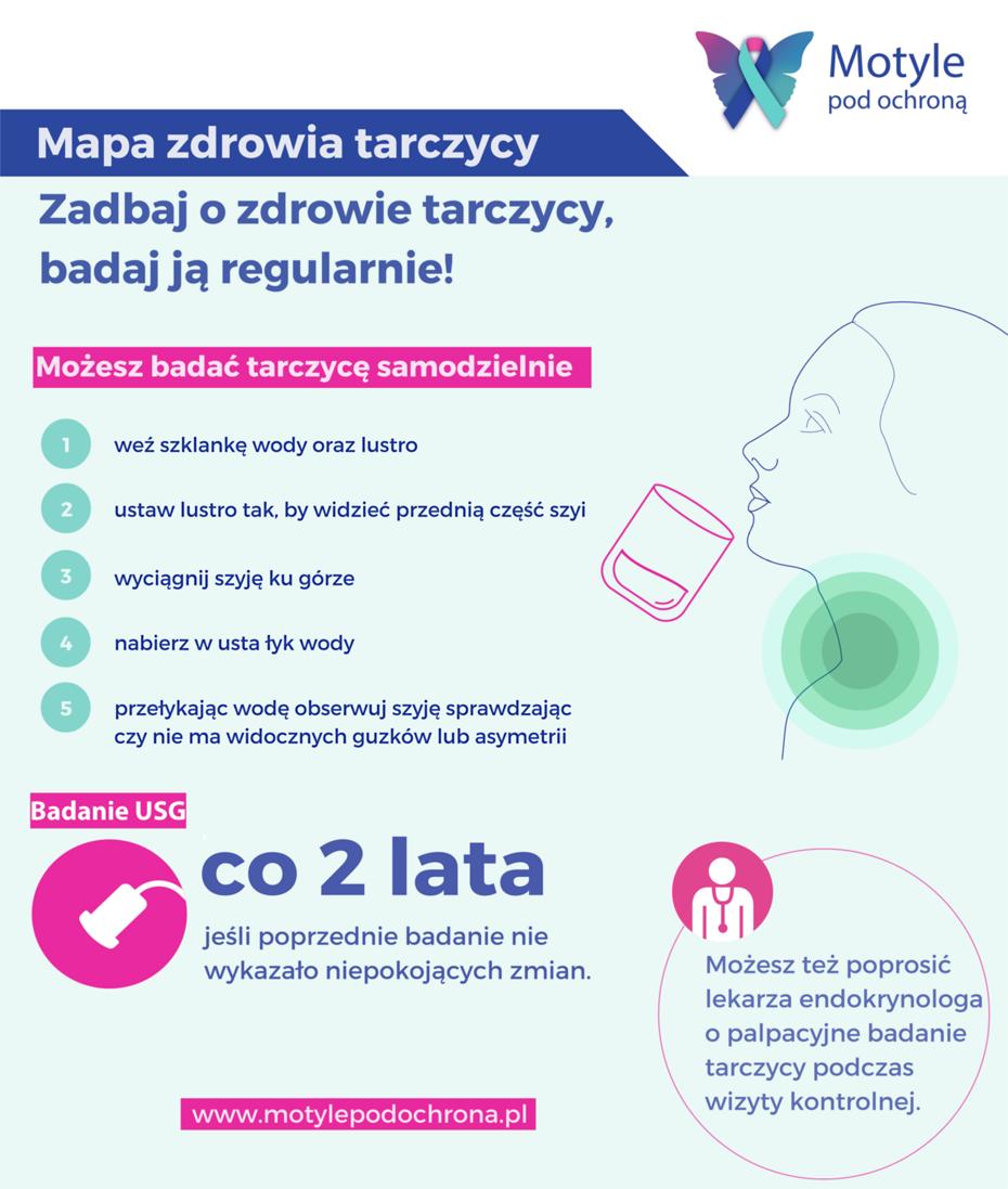 Mapa-zdrowia-tarczycy-Motyle-pod-ochroną-2016