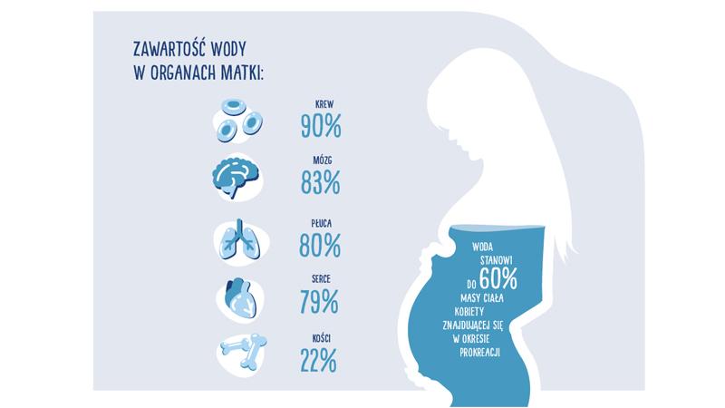 woda-w-ciąży